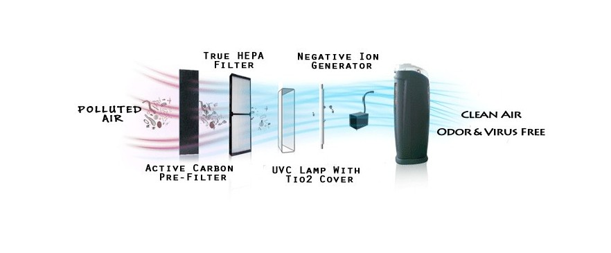 How Does an Ionic Air Purifier Work